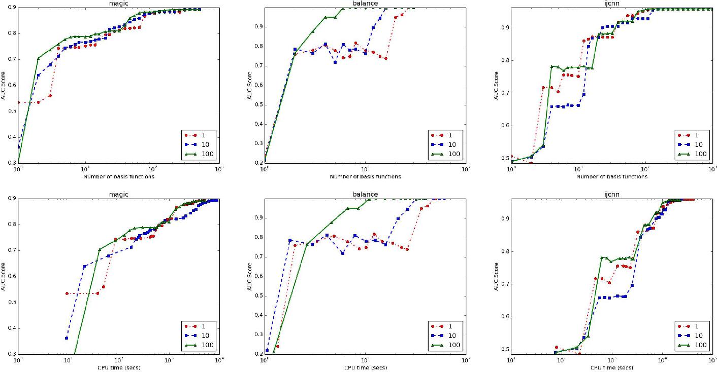 Figure 4 for A Sparse Nonlinear Classifier Design Using AUC Optimization