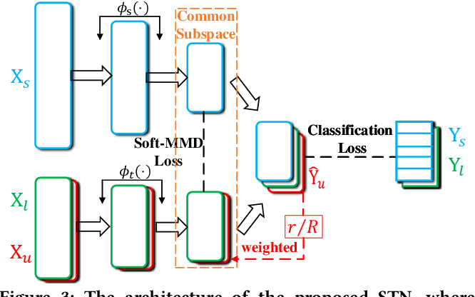 Figure 4 for Heterogeneous Domain Adaptation via Soft Transfer Network