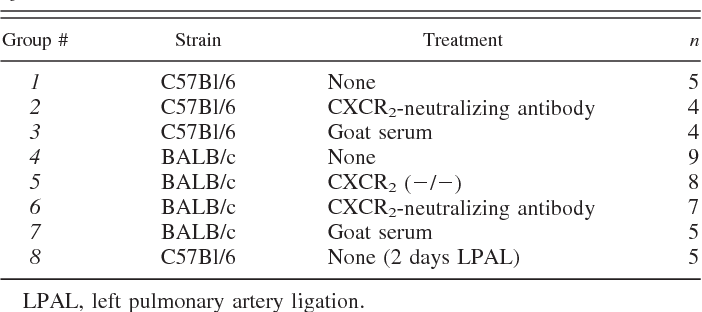 Table 1. Groups evaluated for left lung blood flow 14 days after LPAL