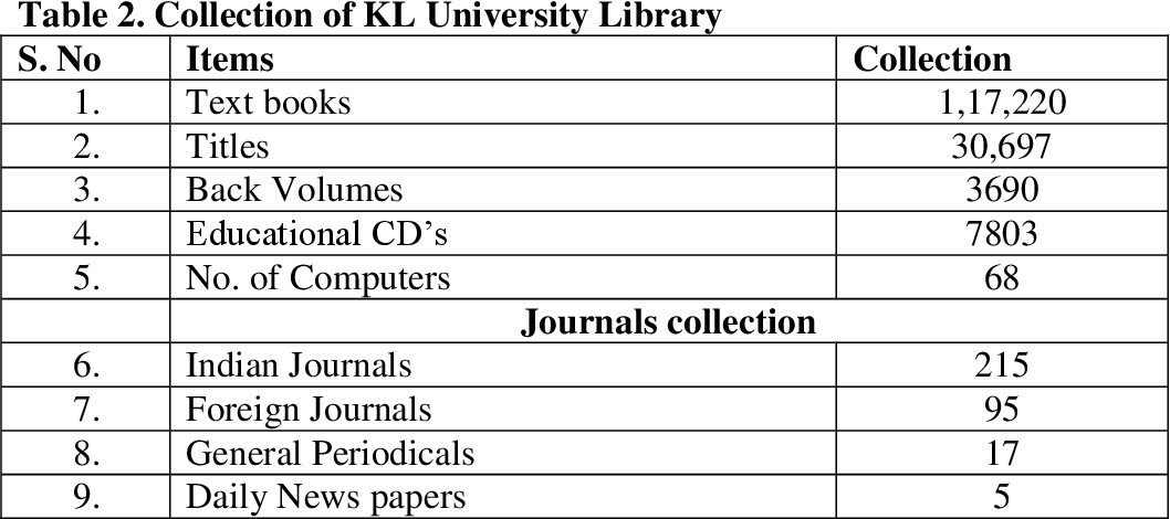 Table 1 from Availability and Usage of Library and Information