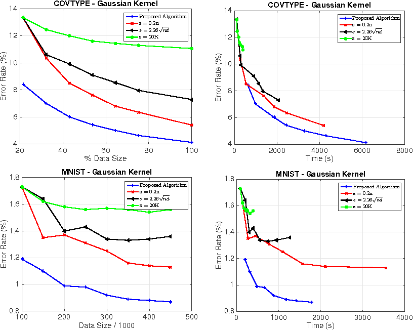 Figure 3 for Faster Kernel Ridge Regression Using Sketching and Preconditioning