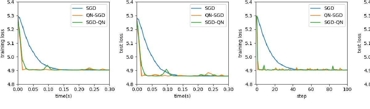 Figure 1 for Research of Damped Newton Stochastic Gradient Descent Method for Neural Network Training