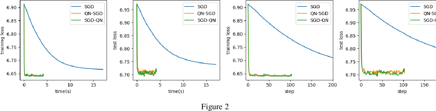 Figure 2 for Research of Damped Newton Stochastic Gradient Descent Method for Neural Network Training