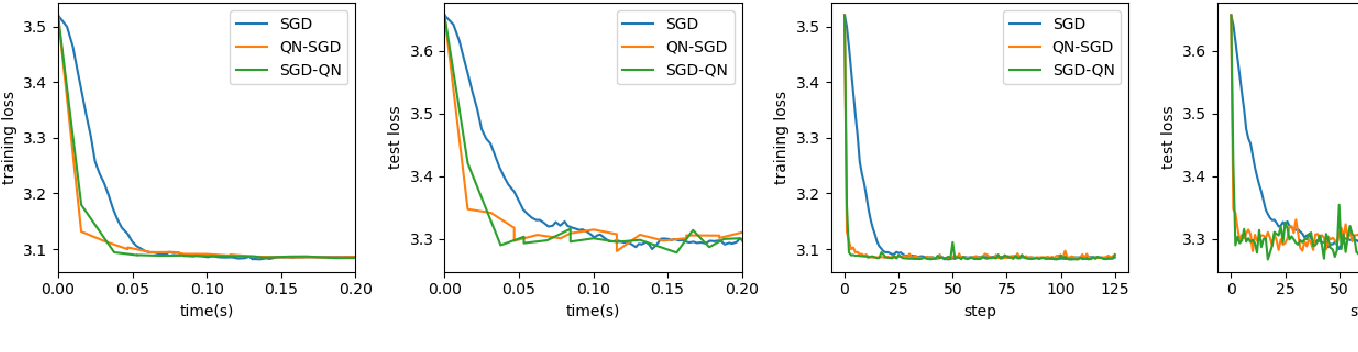 Figure 3 for Research of Damped Newton Stochastic Gradient Descent Method for Neural Network Training