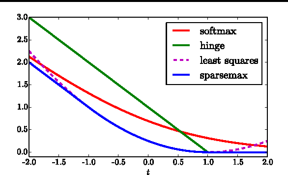 Figure 3 for From Softmax to Sparsemax: A Sparse Model of Attention and Multi-Label Classification