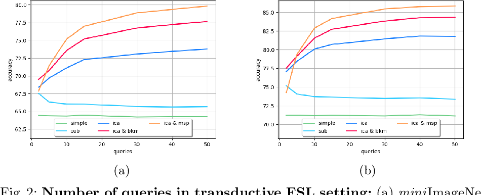Figure 4 for TAFSSL: Task-Adaptive Feature Sub-Space Learning for few-shot classification
