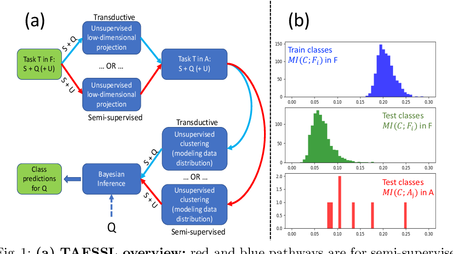 Figure 1 for TAFSSL: Task-Adaptive Feature Sub-Space Learning for few-shot classification