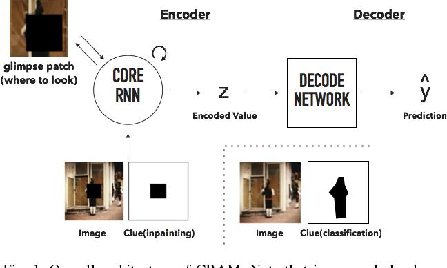 Figure 1 for CRAM: Clued Recurrent Attention Model
