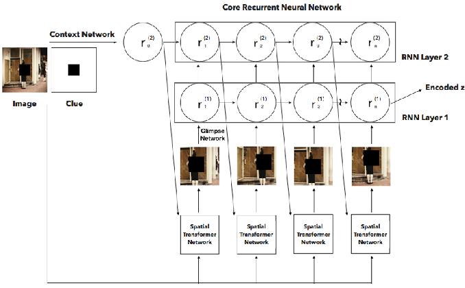 Figure 2 for CRAM: Clued Recurrent Attention Model
