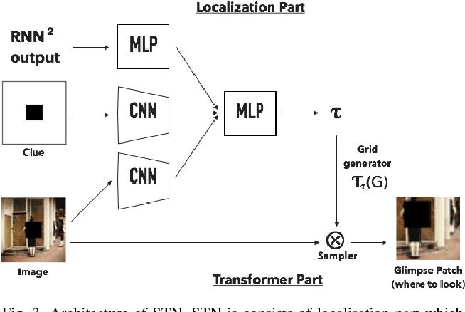 Figure 3 for CRAM: Clued Recurrent Attention Model