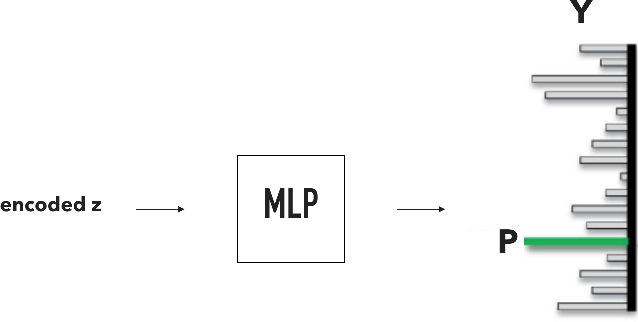 Figure 4 for CRAM: Clued Recurrent Attention Model