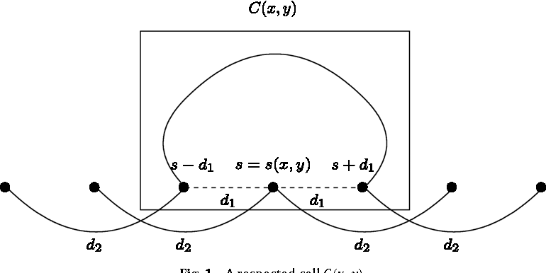 Fig. 1. A respected cell C(x, y).