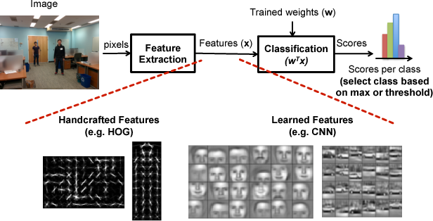 Figure 1 for Towards Closing the Energy Gap Between HOG and CNN Features for Embedded Vision