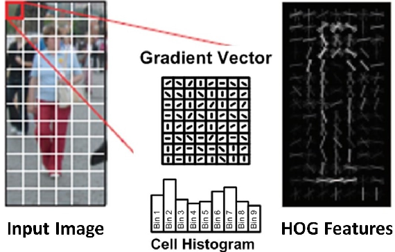 Figure 2 for Towards Closing the Energy Gap Between HOG and CNN Features for Embedded Vision
