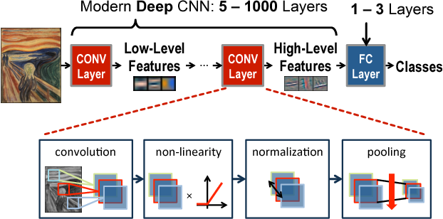 Figure 3 for Towards Closing the Energy Gap Between HOG and CNN Features for Embedded Vision
