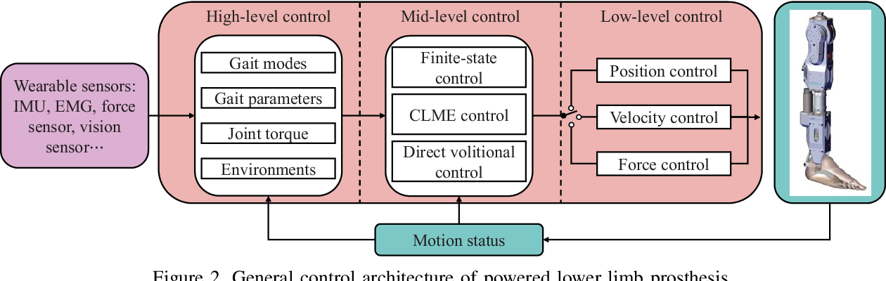 Figure 2 for Sensor Fusion for Predictive Control of Human-Prosthesis-Environment Dynamics in Assistive Walking: A Survey
