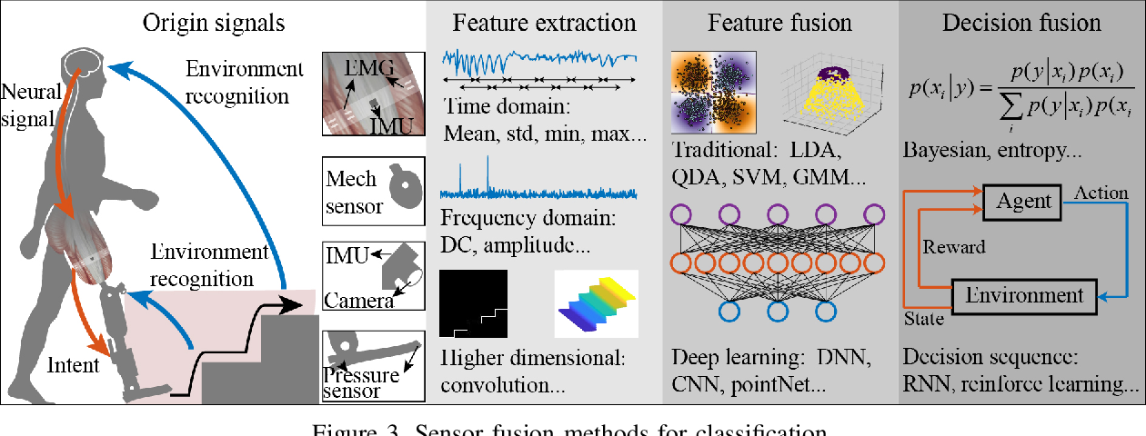 Figure 3 for Sensor Fusion for Predictive Control of Human-Prosthesis-Environment Dynamics in Assistive Walking: A Survey