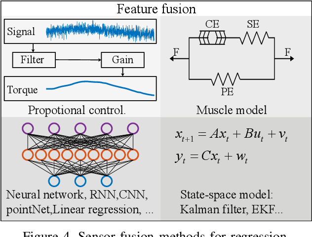 Figure 4 for Sensor Fusion for Predictive Control of Human-Prosthesis-Environment Dynamics in Assistive Walking: A Survey