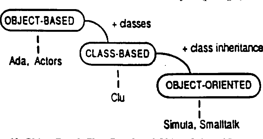 PDF] Concepts and Paradigms of Object-Oriented Programming Expansion