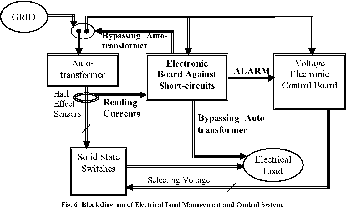 Design of an electronic control system for overcurrent