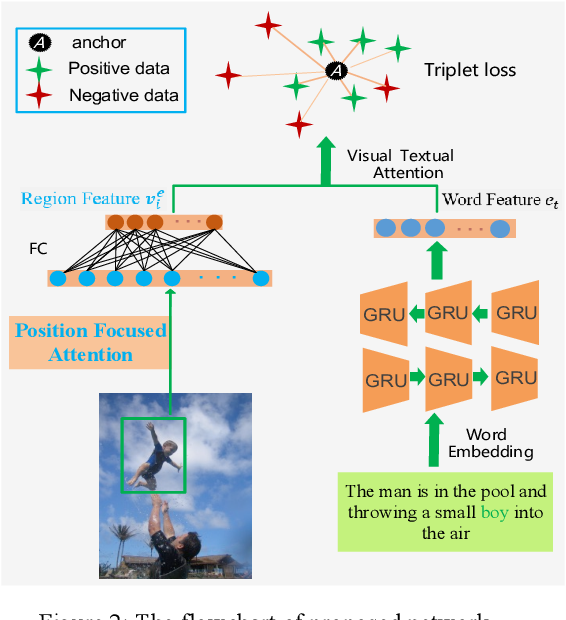 Figure 3 for Position Focused Attention Network for Image-Text Matching