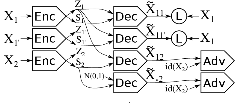 Figure 1 for Disentangling factors of variation in deep representations using adversarial training