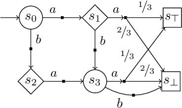 Figure 2 for Entropy-Guided Control Improvisation