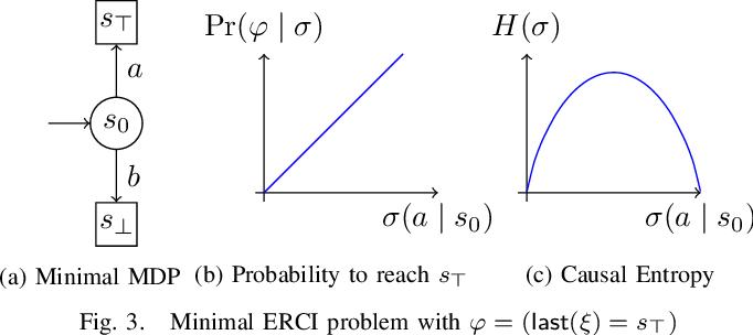 Figure 3 for Entropy-Guided Control Improvisation