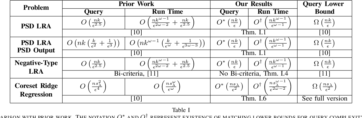 Figure 1 for Robust and Sample Optimal Algorithms for PSD Low-Rank Approximation
