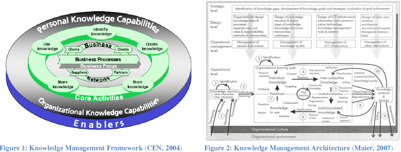 The global knowledge management framework towards a theory for figure 1 ccuart Images