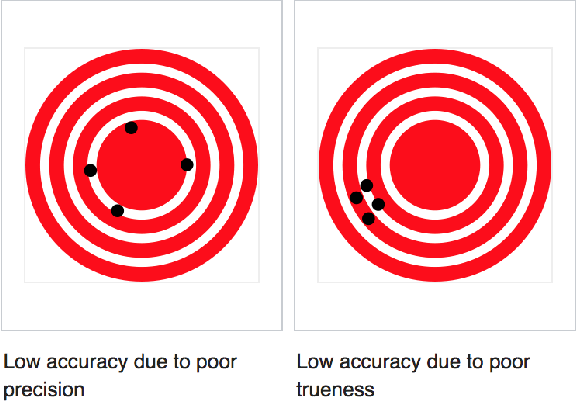 Figure 1 for Impact of Accuracy on Model Interpretations