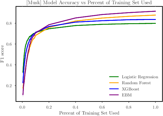 Figure 3 for Impact of Accuracy on Model Interpretations