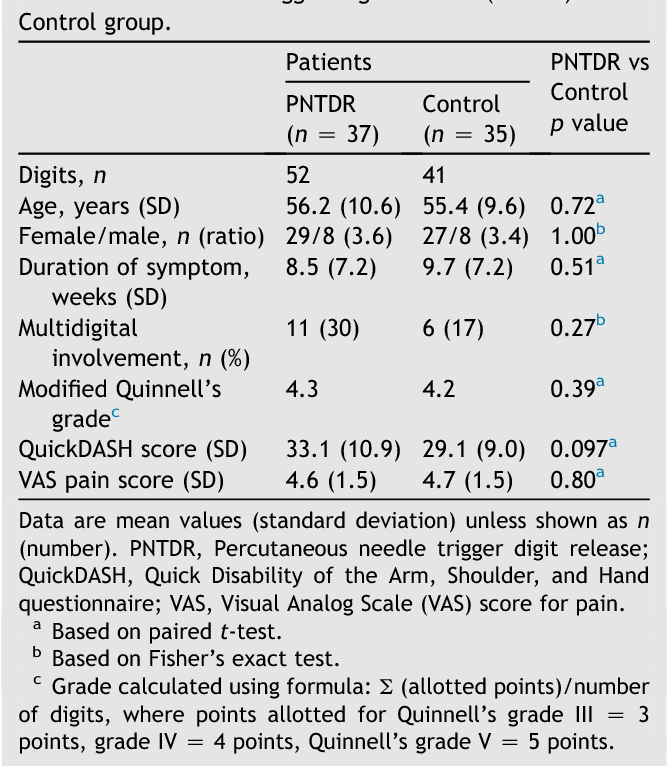 Table 2 Preoperative Demographic Data of patients. Percutaneous needle trigger digit release (PNTDR) versus Control group.