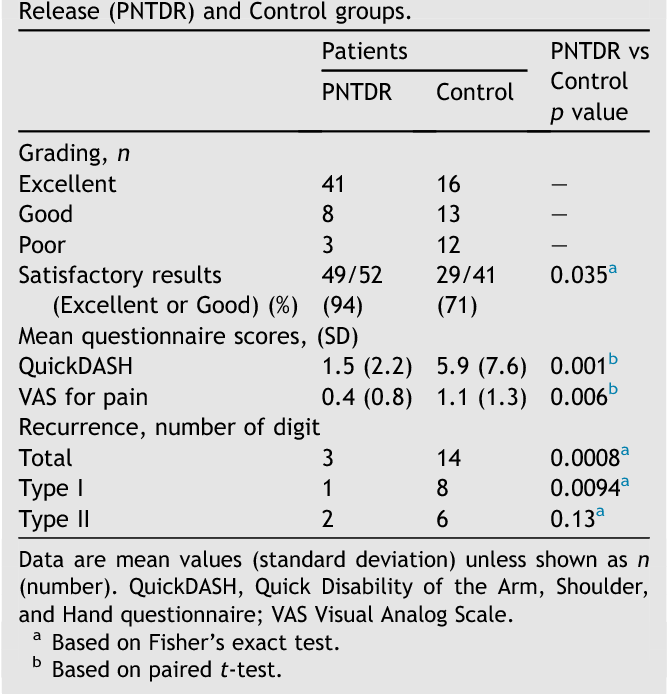 Table 3 Comparison of Percutaneous Needle Trigger Digit Release (PNTDR) and Control groups.