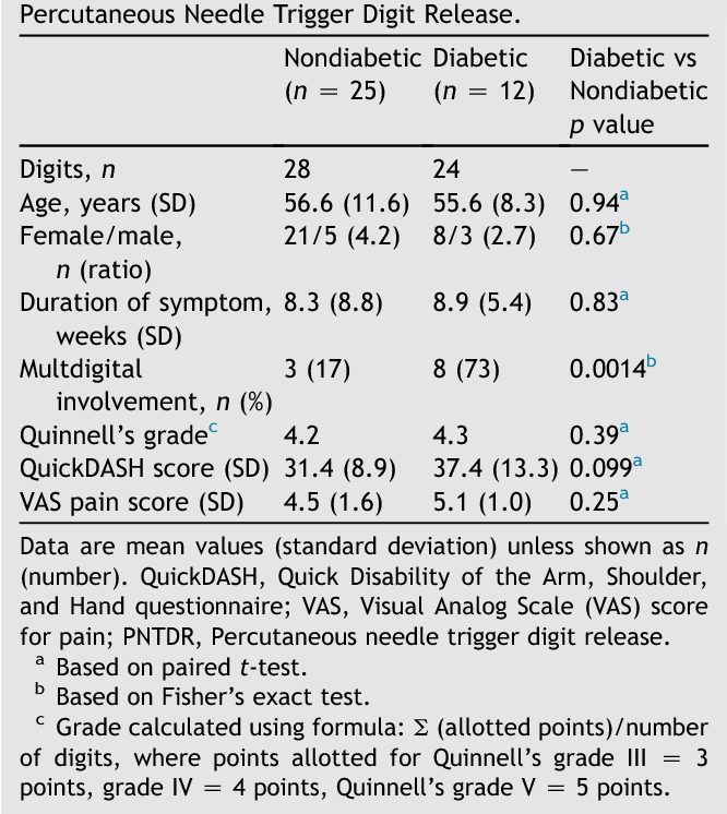 Table 4 Preoperative Demographic Data of Patients with Percutaneous Needle Trigger Digit Release.