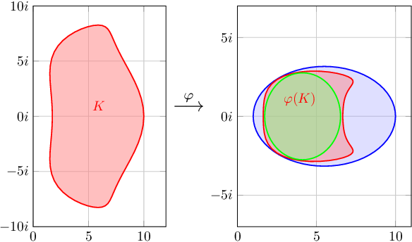 Figure 1 for Accelerating Smooth Games by Manipulating Spectral Shapes