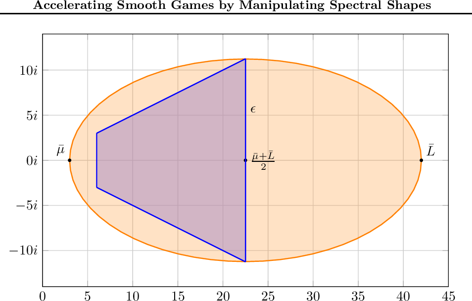Figure 3 for Accelerating Smooth Games by Manipulating Spectral Shapes