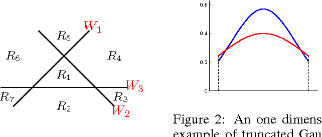 Figure 2 for Annealing Gaussian into ReLU: a New Sampling Strategy for Leaky-ReLU RBM