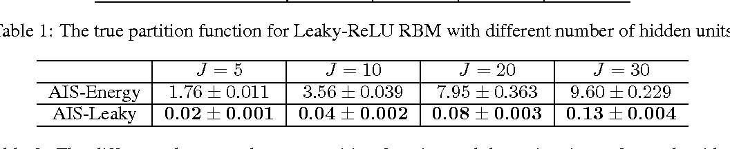 Figure 1 for Annealing Gaussian into ReLU: a New Sampling Strategy for Leaky-ReLU RBM