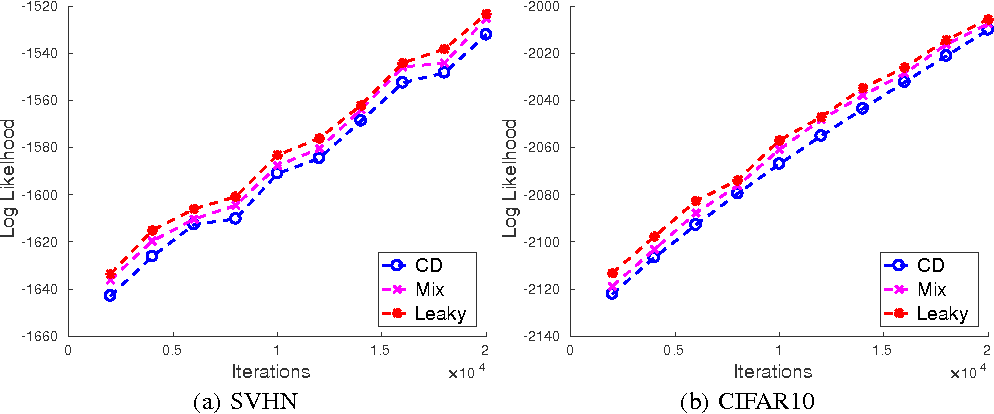 Figure 4 for Annealing Gaussian into ReLU: a New Sampling Strategy for Leaky-ReLU RBM