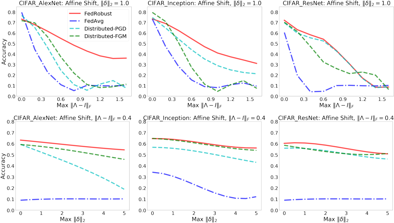 Figure 1 for Robust Federated Learning: The Case of Affine Distribution Shifts