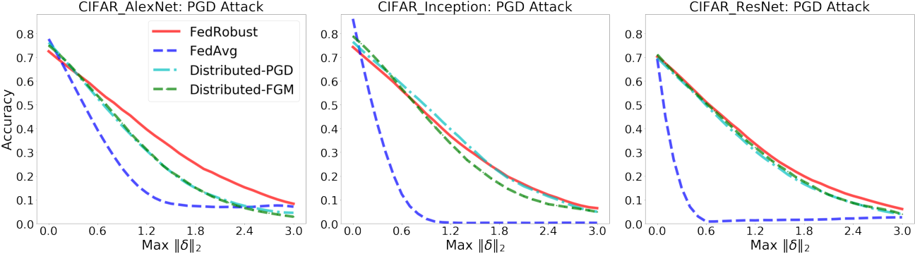 Figure 3 for Robust Federated Learning: The Case of Affine Distribution Shifts