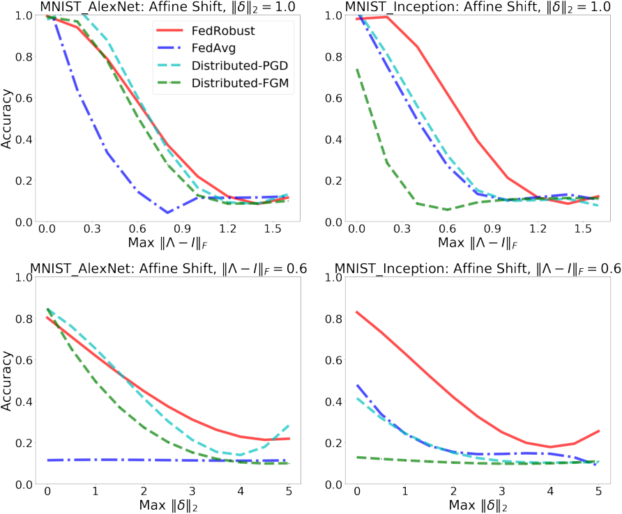 Figure 4 for Robust Federated Learning: The Case of Affine Distribution Shifts