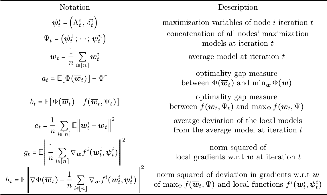 Figure 2 for Robust Federated Learning: The Case of Affine Distribution Shifts