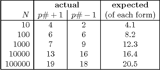 Table 2. The number of primorial primes p# ± 1 with p ≤ N