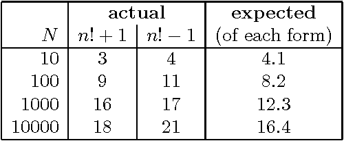 Table 3. The number of factorial primes n!± 1 with n ≤ N