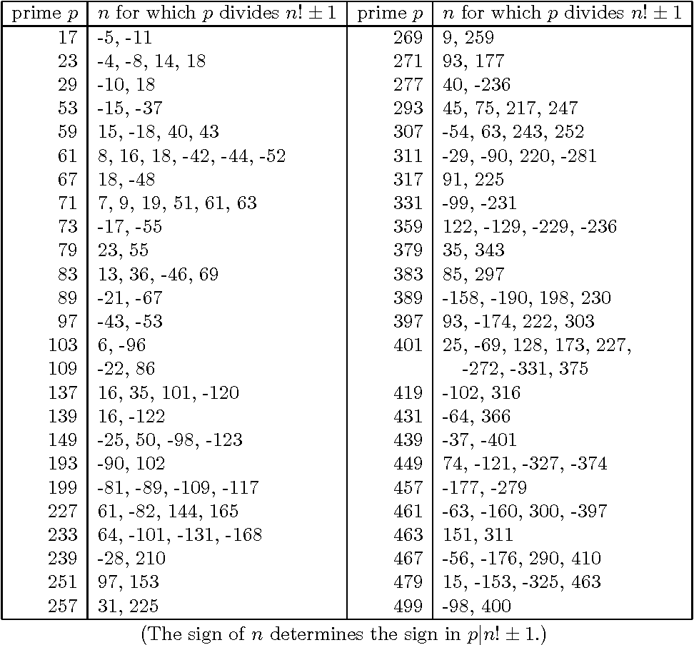 Table 4. Divisors of n!± 1 not listed in Theorem 2.4