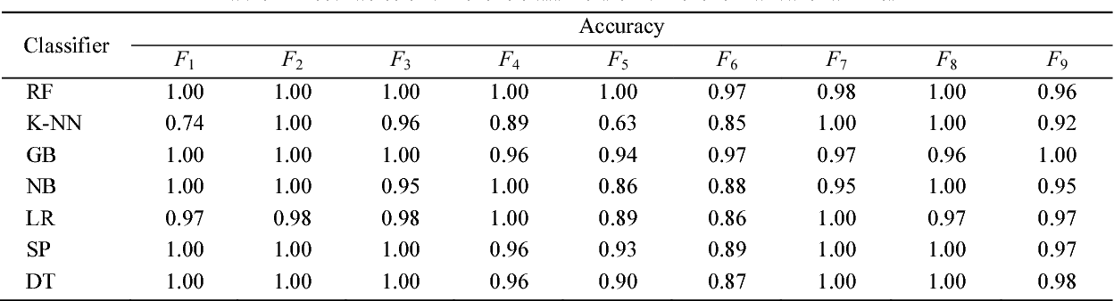 Table 4 Accuracies of different classifiers on different malware families