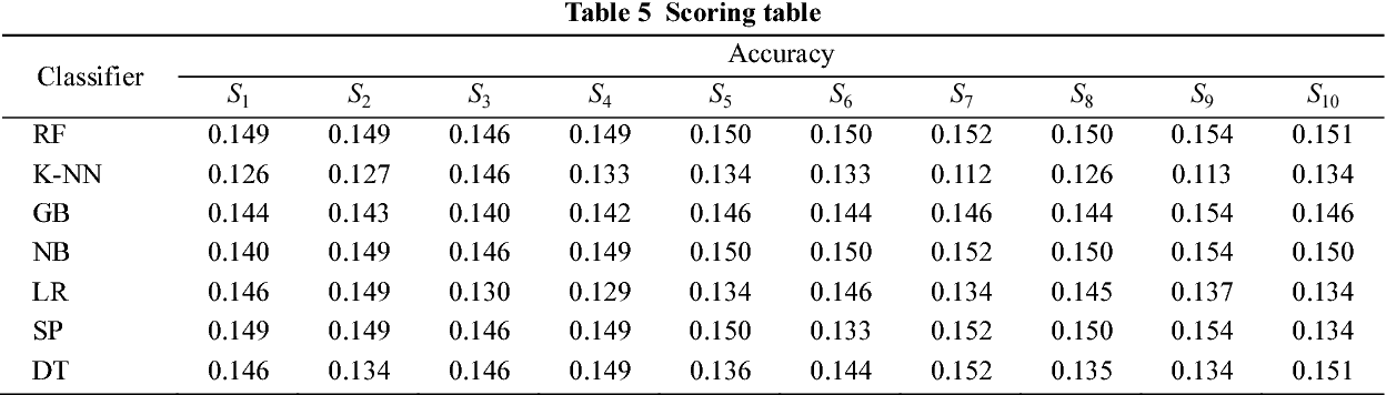 Table 5 Scoring table