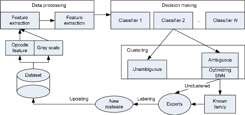 Figure 1 from Automatic malware classification and new malware